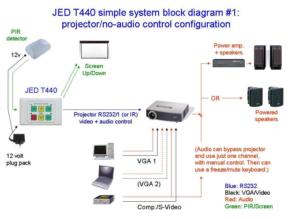 JED T440 demo1 jed t440 serial projector and audio visual controllers with 4, 6 Projector Wiring Setup at mifinder.co
