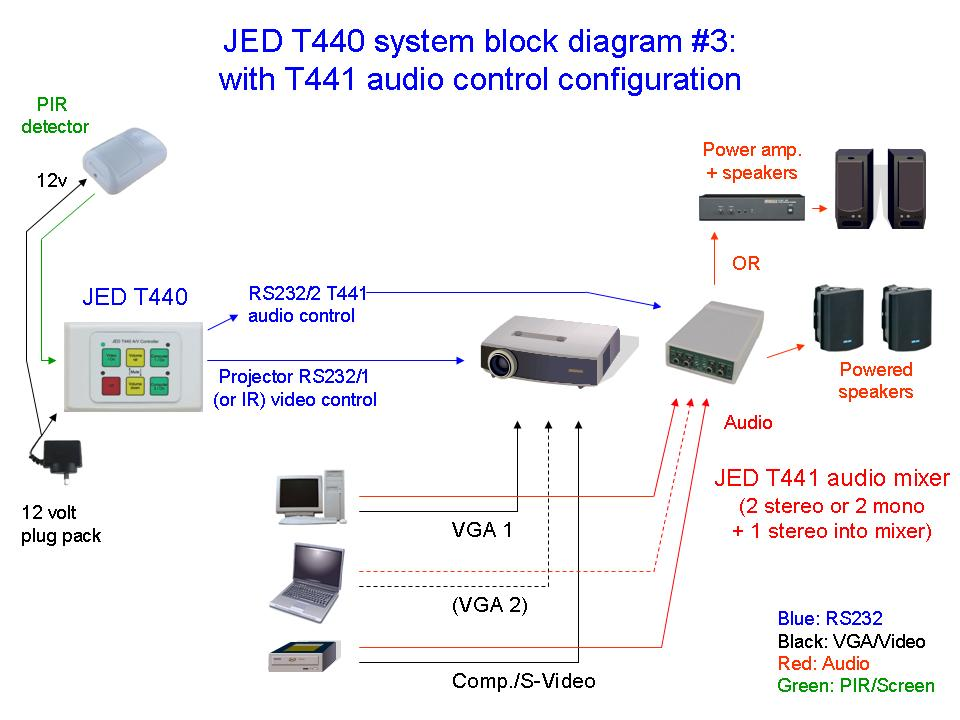 jed t440 serial projector and audio visual controllers with 4 6 or rh jedmicro com au