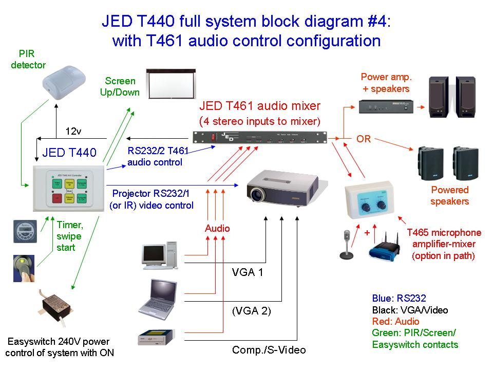 JED T440 demo4 jed t440 serial projector and audio visual controllers with 4, 6 Projector Wiring Setup at mifinder.co