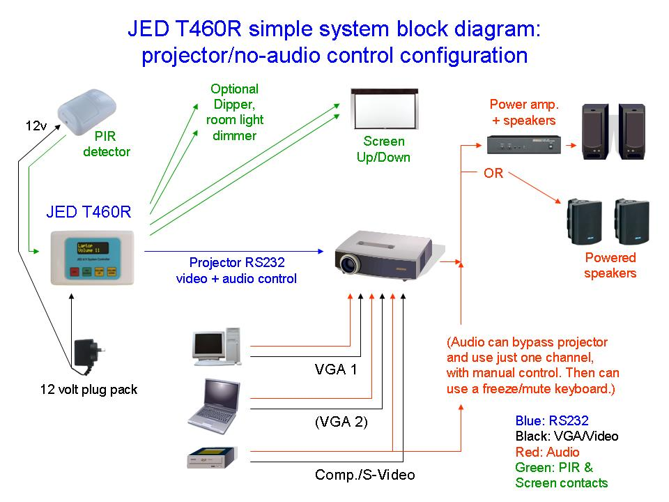 jed t460r serial projector and audio visual controllers rh jedmicro com au home projector wiring diagram projector headlight wiring diagram
