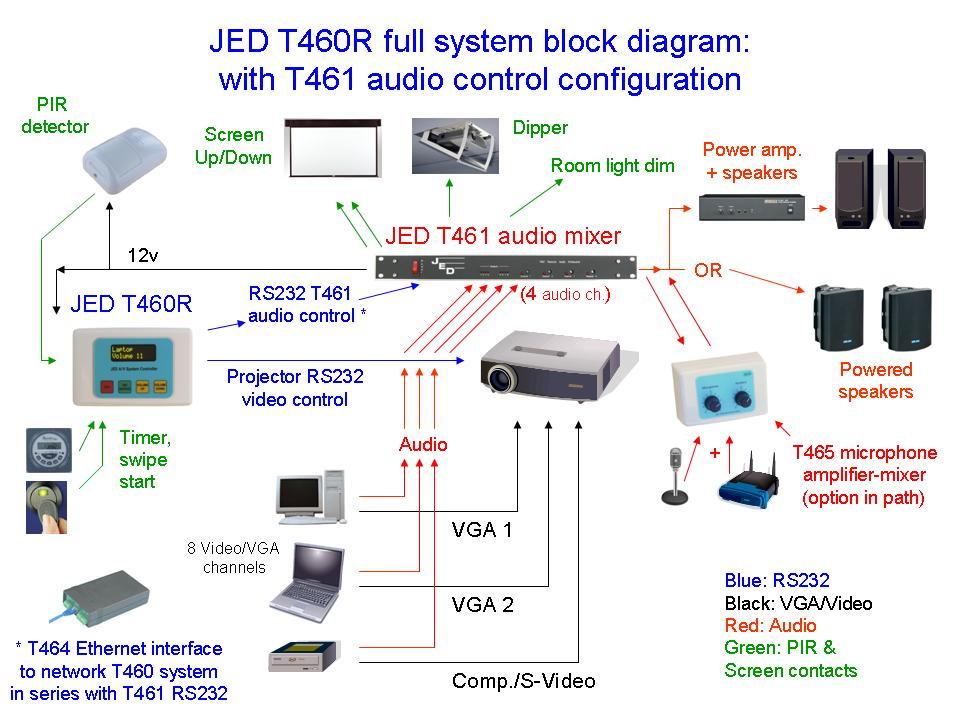 Jed T460r Serial Projector And Audio